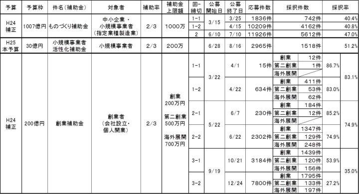平成25年中小企業庁の主要補助金実績