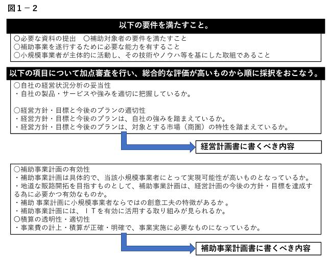 小規模事業者持続化補助金申請WEB講座(平成29年度補正・・平成30年実施)
