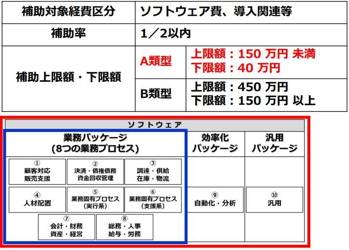 平成31年/2019年IT導入補助金 ソ申請区分