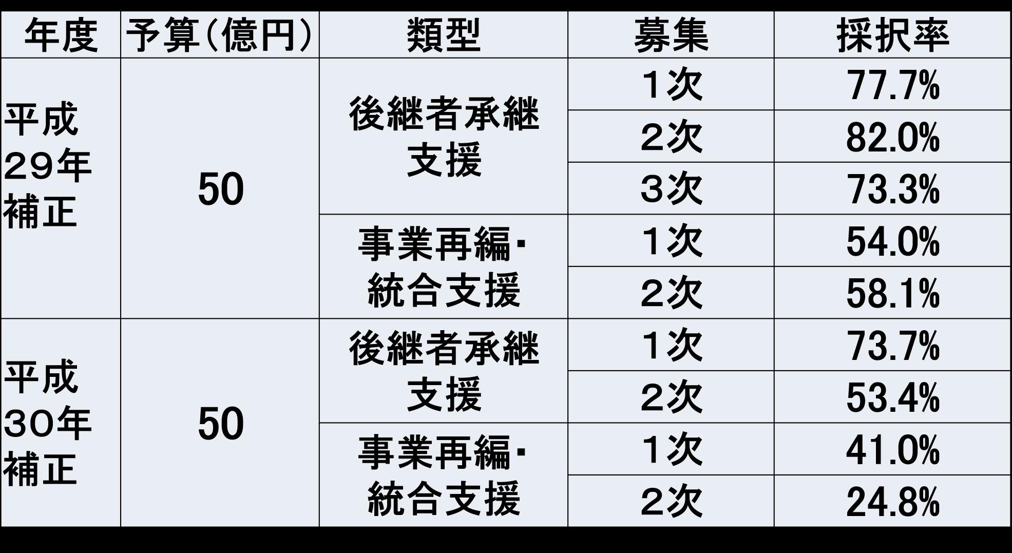 事業承継補助金 採択率