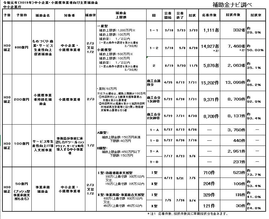 2019年中小企業庁関連の主要補助金