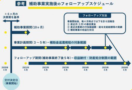 令和元年度補正(2020年実施)「ものづくり補助金」