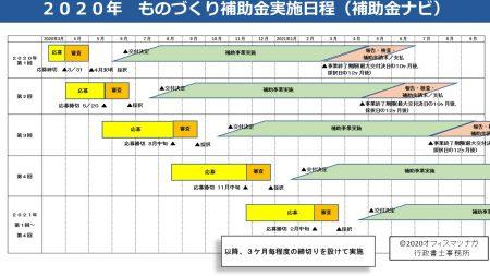 令和元年補正 2020年~2022年実施「ものづくり補助金」の日程