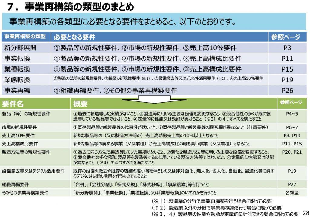 令和2年度補正事業再構築補助金、事業再構築指針