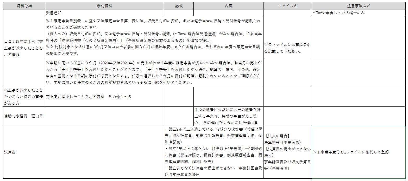 事業再構築補助金 申請時添付書類