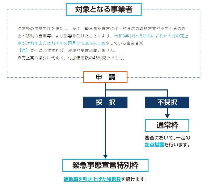 事業再構築補助金(緊急事態宣言特別枠)