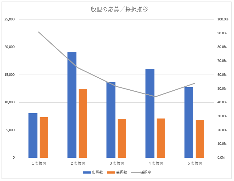 小規模事業者持続化補助金の応募数/採択数推移