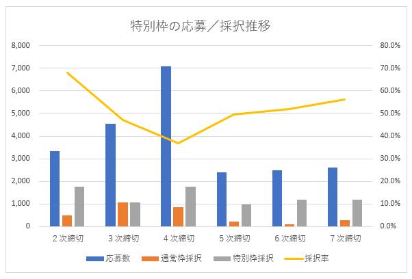 ものづくり補助金の応募者数/採択率分析